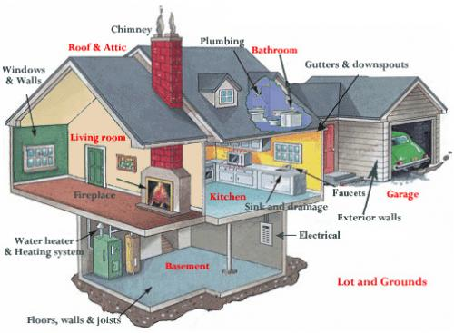 What A Home Inspection Covers Homestar Inspection Services